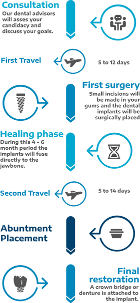 Dental Implant Procedure Timeline Cancun